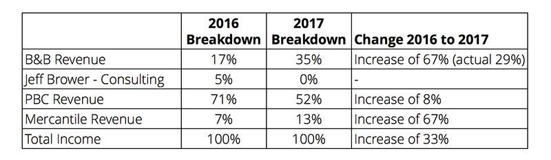 2016 revenue breakdown